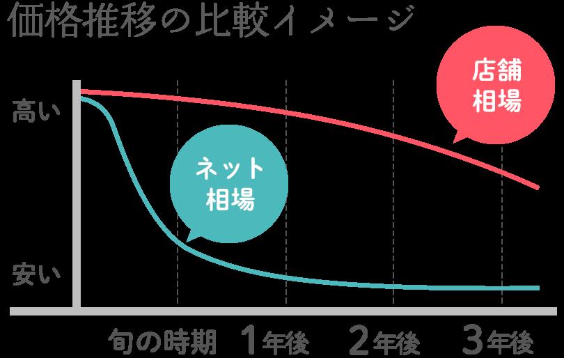価格推移の比較イメージ